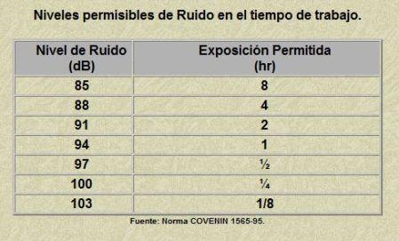 NIVELES DE EXPOSICION PERMISIBLES A RUIDO INDUSTRIAL